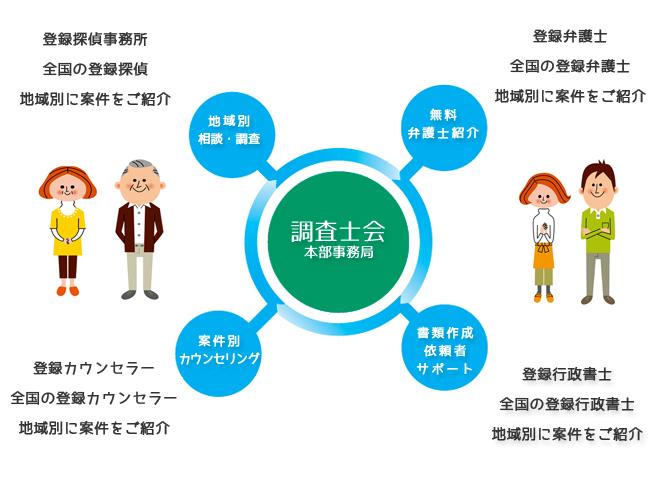 専門家ネットワーク