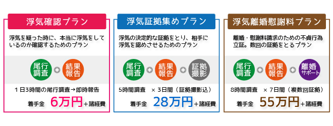 浮気料金相場①6万円②28万円③55万円