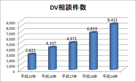 警視庁DV相談件数グラフ